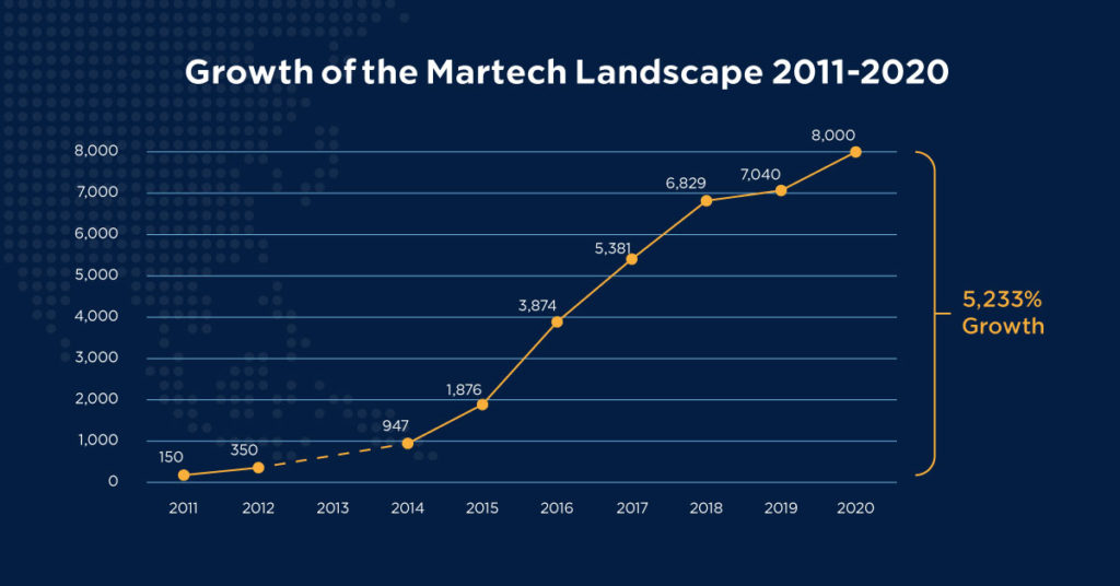 A graph of growth of the MarTech landscape