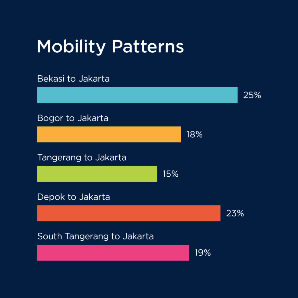 A graph of mobility patterns on business insight