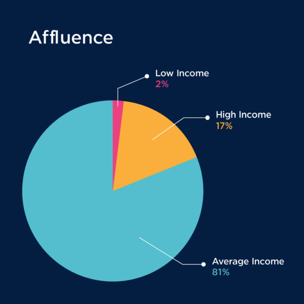 A graph of affluence on business isnights