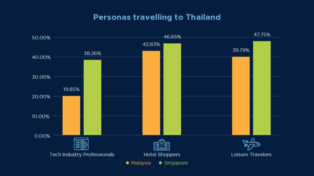 a graph of personas travelling to thailand