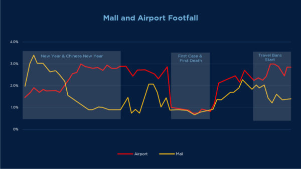 A graph for marketing for brands on airport and mall