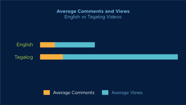 A graph of marketing for brands on average views and comment of videos