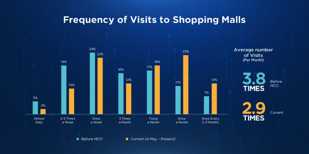 A graph of visitors frequency to shopping mall business insights