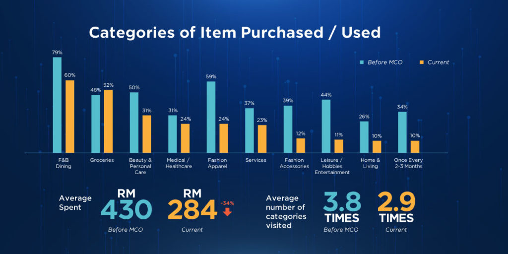 A graph of business insights item purchased categories